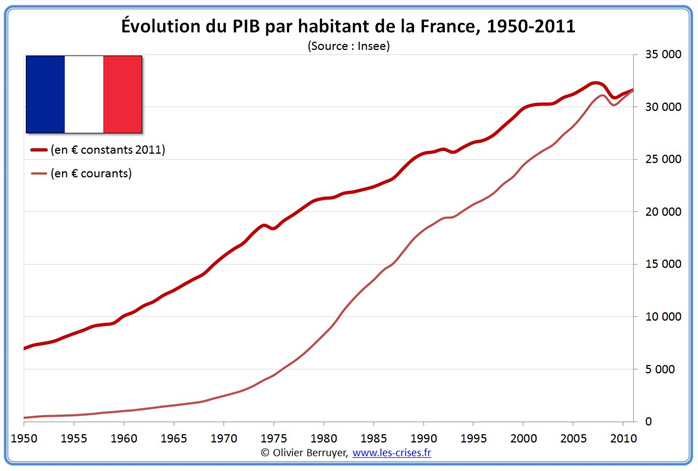 évolution PIB par habitant France