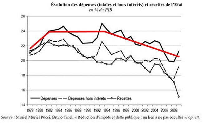 évolution des dépenses recette de l'état