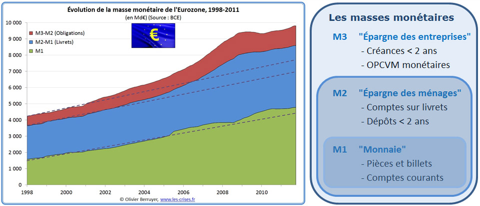 évolution masse monétaire Eurozone