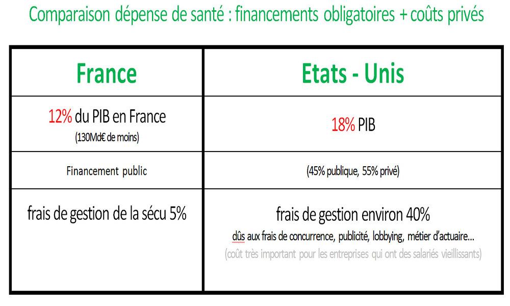 dépense de santé France Etats Unis