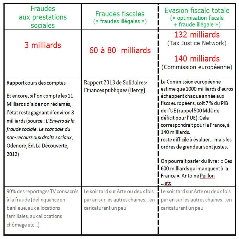 fraude fiscale et sociale