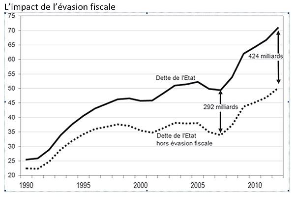 impact évasion fiscale dette