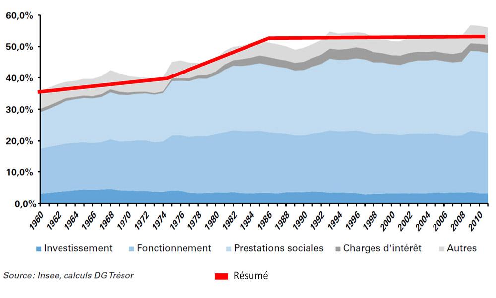 la dépense publique dans le PIB depuis 1960 1000 600